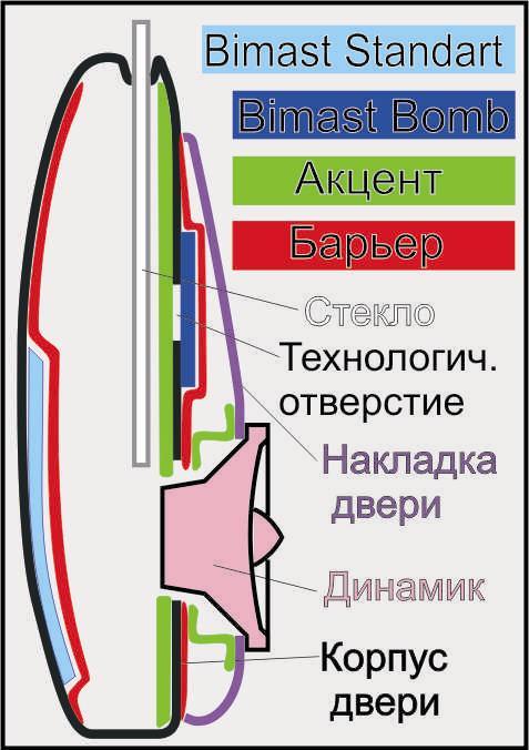 дверей для установки СЧ и